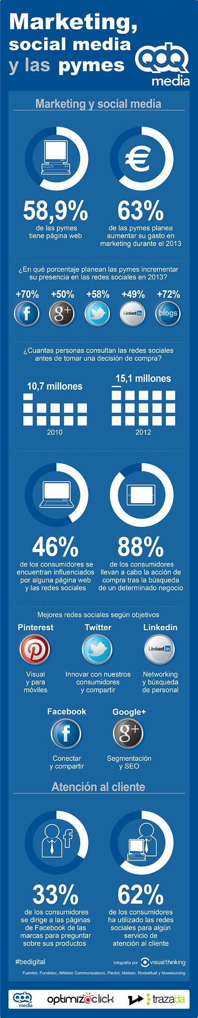Marketing-social-media-y-las-pymes-parte-1_opt